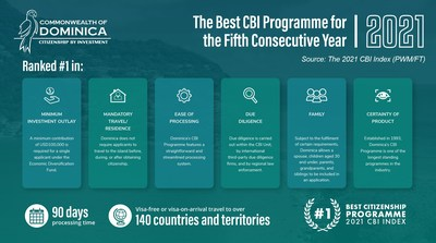 For the fifth consecutive year, the Commonwealth of Dominica was ranked as offering the world's No. 1 Citizenship by Investment Programme, according to the 2021 CBI Index, published by FT's PWM magazine.
